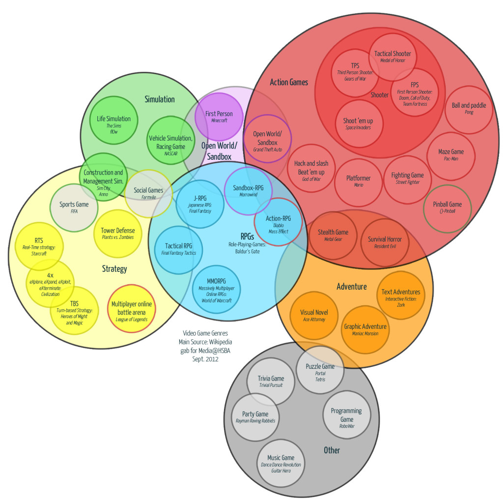 Level 04 art sci of interactive games graphic venn diagram of common video game genres ccuart Gallery
